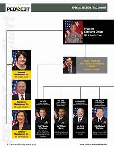 Peo C3t Organizational Chart Armor Amp Mobility March 2013 By Tactical Defense Media Issuu