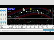Best Forex Trading Super Signals Indicators System   YouTube