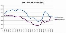 China Rolled Coil Price Chart Us Has 99 Problems But Rolled Coil Imports Ain T 1