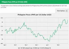 Pesos To Dollars Chart Philippine Peso Likely To Remain Weak Throughout 2018