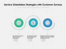 Strong Customer Service Orientation Service Orientation Strategies With Customer Surveys