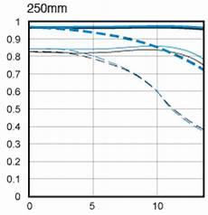Reading Mtf Charts Mtf Charts Ef S 55 250 Vs 200 F 2 8 L Ii Canon Slr Lens