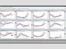 Multiple Moving Average Forex Charts   YouTube