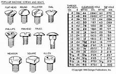 Screw Thread Types Chart Service Unavailable Screws And Bolts Nails And Screws