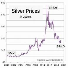 File Silver Price Chart Since 2000 Svg Wikimedia Commons