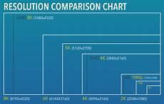 Image Pixel Size Chart 2k 4k 5k 6k 8k What The K Jacks Blog