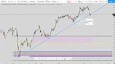 S P Futures Live Chart S Amp P Futures Live Technical Analysis For The Week Of 9 15 2019