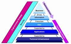 Business Infrastructure Fdic Enterprise Architecture Framework Wikipedia
