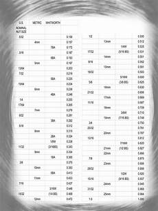 Metric Socket Size Chart Us Metric Whitworth Wrench Size Chart With Decimal