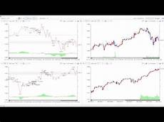 S P 500 Futures Real Time Chart Mini S Amp P 500 Future Real Time Chart Play With Elliott Wave