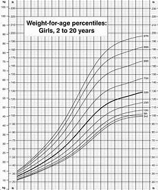 Baby Girl Growth Chart Percentile Weight For Age Percentiles Girls 2 To 20 Years Cdc