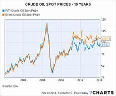 Nymex Crude Oil Price Live Chart Decoupling Of Oil Companies And Oil Prices Redux Seeking