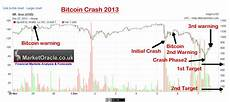 Bitcoin Crash Chart Bitcoin Price Crash Towards Zero The Ponzi Scheme Bubble
