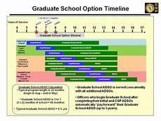 Military Police Career Progression Chart Army Career Satisfaction Program