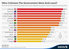 Government Charts And Graphs Chart Who Criticises The Government Most And Least