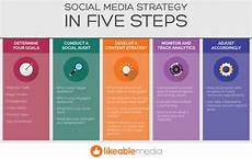 Social Media Strategy Outline 9 Crazily Effective Pillars Of A Successful Social Media