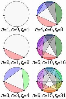 A Circle Dividing A Circle Into Areas Wikipedia