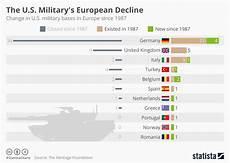 Mac Chart Army Chart The U S Military S European Decline Statista