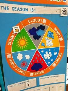 Season Wheel Chart A Day In Au Circle Time