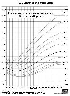 Growth Chart For Girls Age 9 Classification Of Childhood Weight Wikipedia