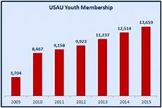 Youth Growth Chart A Decade Of Growth A Youth Division Retrospective Ultiworld
