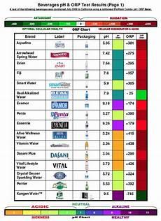 Alkaline Ph Level Chart Alkaline Acidic Charts Raw And Vegan Life