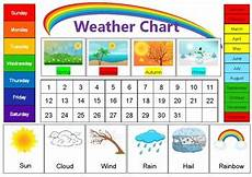 5 Day Weather Chart Weather Chart Dates Weeks Months Weather Elements By