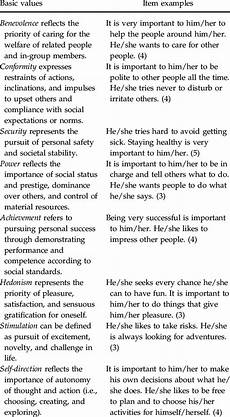 Values Examples Eight Basic Human Values Definitions And Item Examples