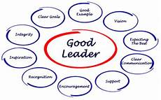 Good Team Leader Leading The Team Total Training Solutions Inc