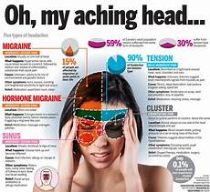 Dehydration Headache Location Chart Http Lifewise Canoe Com Living 2013 03 21 Headaches1280