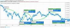 Iota Price Chart Iota Price Analysis Will Bears Again Play Spoilsport For