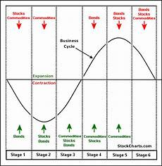 Stage Chart Inflation Business Cycle And Sector Rotation Domino