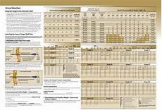 Easton Arrow Size Chart Arrows 101 Archery At It S Best