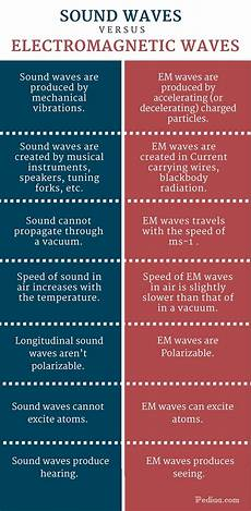 Difference Between Sound Wave And Light Wave Difference Between Sound Waves And Electromagnetic Waves