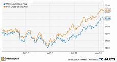 Oil Price 2018 Chart Oil Stocks 3 Bold Predictions For 2018 The Motley Fool