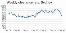 Sydney Auction Clearance Rate Chart Chart Sydney Auction Clearance Rates Continue To Drop