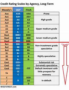 S And P Ratings Chart Corporate Credit Rating Scales By Moody S S Amp P And Fitch
