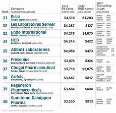 Pharmaceutical Sales Companies 2018 Top50 Global Pharmaceutical Companies Areyouok
