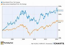 Moil Chart Does Exxonmobil Corporation S Dividend Have Room To Grow