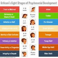 Erikson Psychosocial Development Chart Applying James Fowler S Stages Of Faith Development To