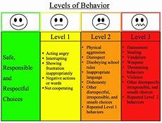 Consequences For Bad Behavior Chart Quotes About Behavior Management 45 Quotes