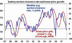Sydney Auction Clearance Rate Chart House Prices In Sydney And Melbourne Look Set To Fall