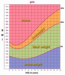 Growth Chart 13 Year Old Female What Is The Average Weight For A 13 Year Old Girl Who Is 5