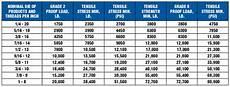 All Thread Tensile Strength Chart Stainless Steel Bolt Strength Vs Grade 8