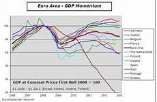 Eu Gdp Chart Sovereign Debt Concerns In 2013 Econbrowser