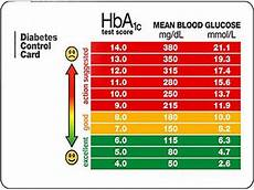 Type 2 Diabetes Blood Glucose Chart Blood Glucose Levels Range And Chart Diet
