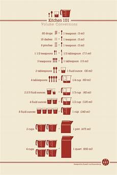 cooking measurement chart kitchen 101 volume conversions lesley voth