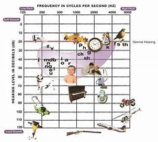 Hearing Loss Frequency Chart An Explanation Of High Frequency Hearing Loss Can You