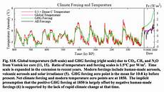Milankovitch Cycles And Climate Change Milankovitch Cycles Oss Foundation