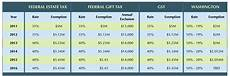 2016 Federal Tax Chart 2016 Estate Tax Update Fairview Law Group